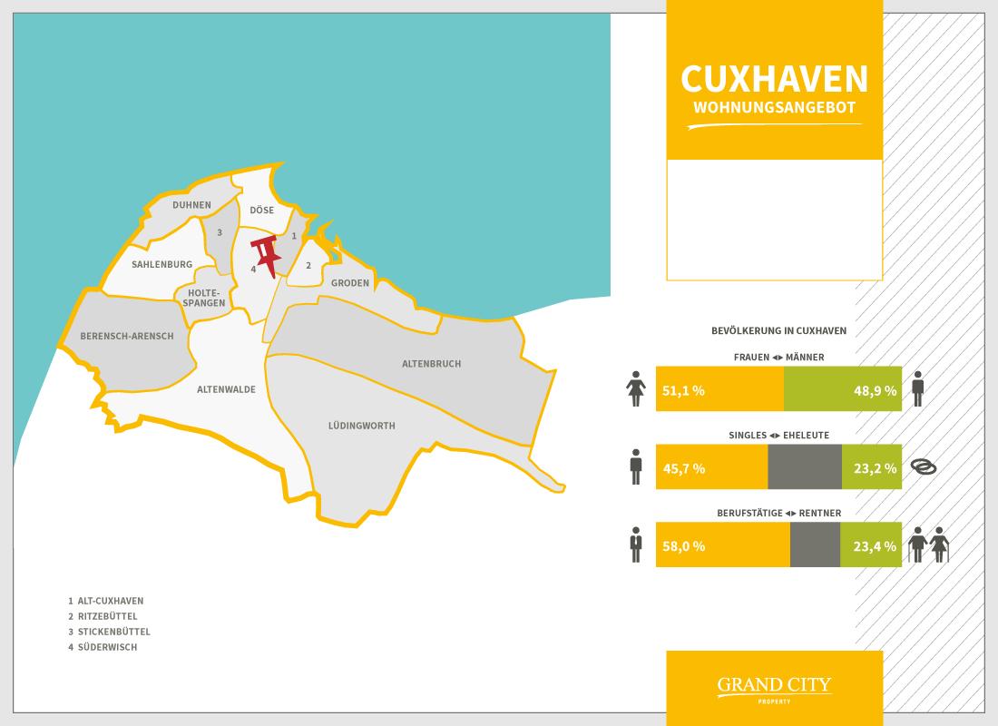 Wohnungen Cuxhaven